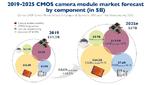 Prognose zur Umsatzentwicklung: Die beiden größten Marktsegmente CMOS-Bildsensoren und Modulassemblierung werden um jeweils um insgesamt rund 10 Mrd. US-Dollar in den nächsten sechs Jahren zulegen.