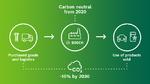 Climate Goals Bosch