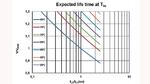 rwartete Lebensdauer bei unterschiedlichen Hotspot-Temperaturen (Ths) und Betriebsspannungen V.