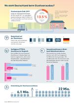 Breko Infografik Glasfaserausbau