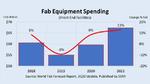 Investitionen für IC-Produktionskapazitäten steigen