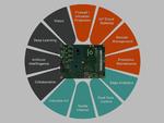 An Embedded Edge Computer werden zunehmend hohe, teils äußerst heterogene Anforderungen gestellt. Mit einem 6 Core Computer-on-Modul können Systeme jede dieser Aufgaben in einer eigenen der rein theoretisch möglichen zwölf virtuellen Maschinen betrei