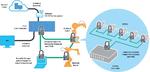 Der Schaden durch einen Cyber-Angriff ist in einer vernetzten Produktion besonders hoch. Wichtig ist daher, die Betriebsumgebung sicher zu machen.