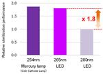 Licht der Wellenlänge von 265 und 254 nm ist für desinfiziert deutlich effektiver als 280-nm-Licht.