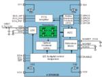 Blockdiagramm des AS7038RB: Die integrierte Fotodiode ist um den Faktor 2,5 größer als beim Vorgänger.