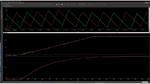Bild 3 gibt eine weitere Simulationsausgabe des LPA87322-Q1-Startup-Response-Modells in PSpice für TI wieder. In diesem Diagramm werden ebenfalls der Spuelstrom und die Ausgangsspannung eines Doppel-Abwärtswandlers und eines Doppel-LDOs während der S