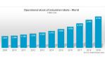 Roboter, Worldwide_Operational_Stock, IFR...