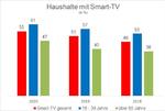 Haushalte mit Smart-TV