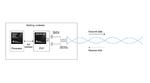 Bild 4. Der Standard Single-Pair-Ethernet überträgt Daten mit bis zu 10 Mbit/s in beide Richtungen über eine verdrillte 2-Draht-Leitung.