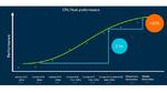 Arms CPU-Roadmap - Keine 32-bit-Unterstützung mehr ab 2021