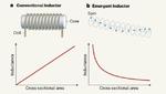 Induktivitäten betreten die Welt der Quantenmechanik
