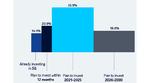 Bild 1. Geplante Investitionen in 5G-Technik: 71 Prozent der Unternehmen wollen laut den Befragten innerhalb der nächsten fünf Jahre in 5G investieren.