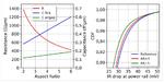 Höheres Querschnittsverhältnis verringert den Widerstand und verbessert den IR-Abfall (RLk = replacement low-k).