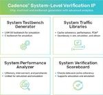Diese vier neuen Tools und Bibliotheken umfasst Cadence System Verification IP.