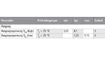 Im Datenblatt seines Operationsverstärkers OPA855 gibt Texas Instruments Grenzwerte für die Aussteuerung des Ausgangs an
