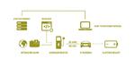 Grafische Darstellung eines Laborprüfplatzes zur Ladeabsicherung von E-Fahrzeugen.