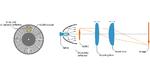 Die Muster für die strukturierte Beleuchtung werden mit einer rotierenden Glasscheibe (GOBO Wheel) erzeugt, auf der sich Streifen mit unterschiedlicher Breite befinden (links). Mit einer entsprechenden Optik (rechts) werden die Muster auf das Objekt