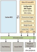Cortex-M55 mit Ethos-U55