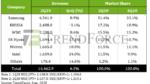Kioxia baut 9,5-Mrd.-Dollar-Fab