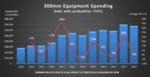 Die Ausgaben für Fab-Equipment zwischen 2013 und 2024.