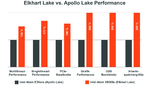 Elkhart Lake vs. Apollo Lake