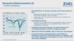 Vor dem zweiten Lockdown (light) in Deutschland im November hat sich eine Erholung der Elektroindustrie angedeutet. ...