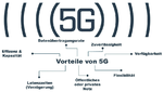 HMS Industrial Networks, 5G