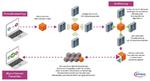 Eine Blockchain ist eine dezentral organisierte Datenbank, die laufende Informationen registriert und in Datenblöcken speichert. Diese sind mit einer Blocknummer versehen. Kryptografische Algorithmen ketten sie aneinander. Somit kann niemand einen fe