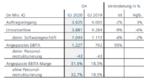 Siemens-Quartalszahlen Q4/2020