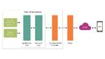 Prinzipschaltbild einer Conncted-Sensor-IoT-Lösung