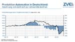 Bereits 2019 zeichnete sich ein Abschwung bei den Produktionszahlen der Automation in Deutschland ab. Corona-bedingt kam es 2020 zu einer deutlichen Talfahrt....