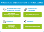KI Enterprise Search und Analytics
