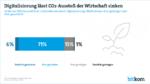 CO2-Ausstoß sinkt