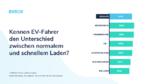 Ergebnisse des EVBox Mobility Monitor