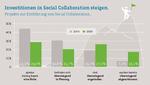 Investitionen in Social Collaboration 2016 und 2020