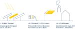 Kennzahlen der Photovoltaik / Solarenergie in Deutschland 2019/2020.