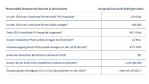 Kennzahlen der Photovoltaik-Branche in Deutschland....