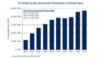 Nach einer Stagnation der Solarstromerzeugung in der Mitte des Jahrzehnts ist die Branche ab 2018 wieder auf dem Wachstumspfad zurückgekehrt.