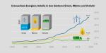 Umweltbundesamt, Erneuerbare Energien