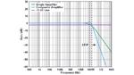 Bild 4. Der kombinierte Verstärker aus Bild 3 erreicht bei einem Verstärkungsfaktor von Eins eine höhere Bandbreite als der einzelne Operationsverstärker aus dem er besteht.