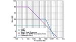 Bild 8. Der erwartete Frequenzgang des kombinierten Verstärkers verdeutlicht wie hoch sich die Bandbreite gegenüber der Schaltung mit einem Operationsverstärker erhöht.