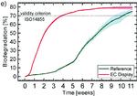 Die Bioabbaubarkeit nach ISO 14855 ist bei 70 % gegeben. Das Display erreicht nach 9 Wochen den Plateauwert von knapp 80 %. Als Vergleich wurde im Bioreaktor eine Referenz aus Mikrozellulose beobachtet.