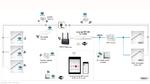 Kooperation kabelgebundener Sensoren mit per Funk vernetzter Lichtsteuerung
