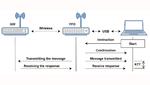 Messaufbau für die Latenzmessung in einem IP500-Funknetzwerk