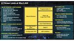 Blöcke im Mach-NX-FPGA