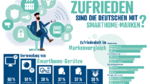 Smart Home Equipment liegt hoch im Kurs