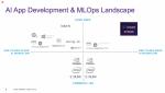 Einordnung des AI Studio in die existierende Landschaft von KI-Werkzeugen....
