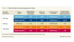 Die Ergebnisse der fünf untersuchten Szenarien in Verbindfung mit der Strategie »Made in China 2025«....