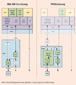 Bild 3. Die Blockdiagramme einer HW-SW-Co-Lösung und einer FPGA-Lösung.