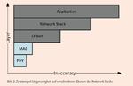 Bild 2. Zeitstempel-Ungenauigkeit auf verschiedenen Ebenen des Netzwerk-Stacks.